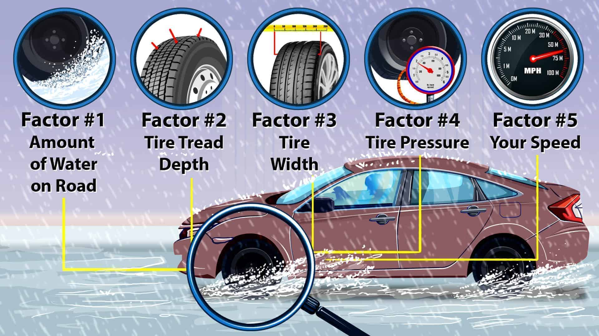 the factors that cause hydroplaning